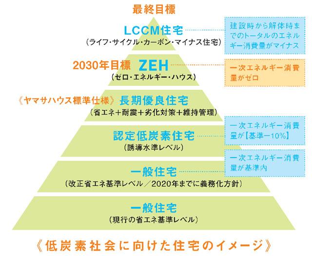 ZEHロードマップ図